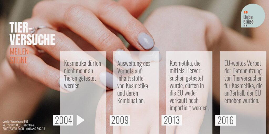 tierversuchsfreie-Kosmetik Meilensteine